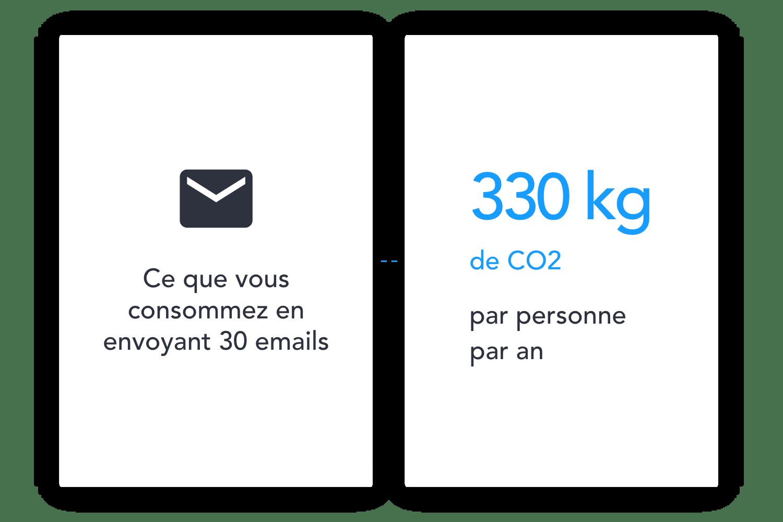 Limitez votre empreinte carbone liée à l'envoi et au stockage des emails